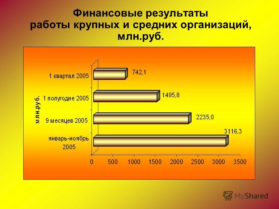 Финансовые результаты работы крупных и средних организаций, млн.руб.