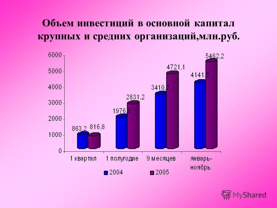 Объем инвестиций в основной капитал крупных и средних организаций,млн.руб.