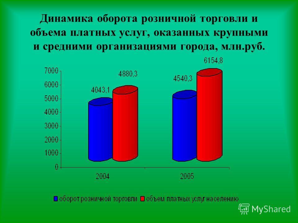 Динамика оборота розничной торговли и объема платных услуг, оказанных крупными и средними организациями города, млн.руб.