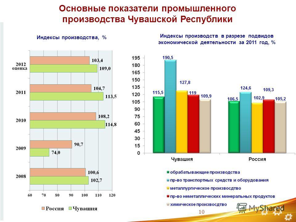 Основные показатели промышленного производства Чувашской Республики Индексы производства, % Индексы производств в разрезе подвидов экономической деятельности за 2011 год, % оценка 10