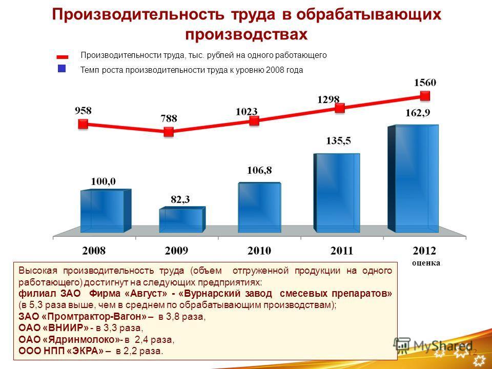 Производительность труда в обрабатывающих производствах Темп роста производительности труда к уровню 2008 года Производительности труда, тыс. рублей на одного работающего Высокая производительность труда (объем отгруженной продукции на одного работаю