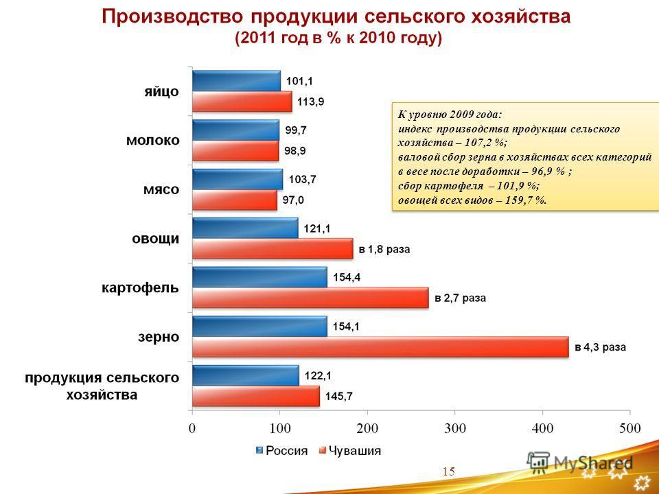 К уровню 2009 года: индекс производства продукции сельского хозяйства – 107,2 %; валовой сбор зерна в хозяйствах всех категорий в весе после доработки – 96,9 % ; сбор картофеля – 101,9 %; овощей всех видов – 159,7 %. К уровню 2009 года: индекс произв