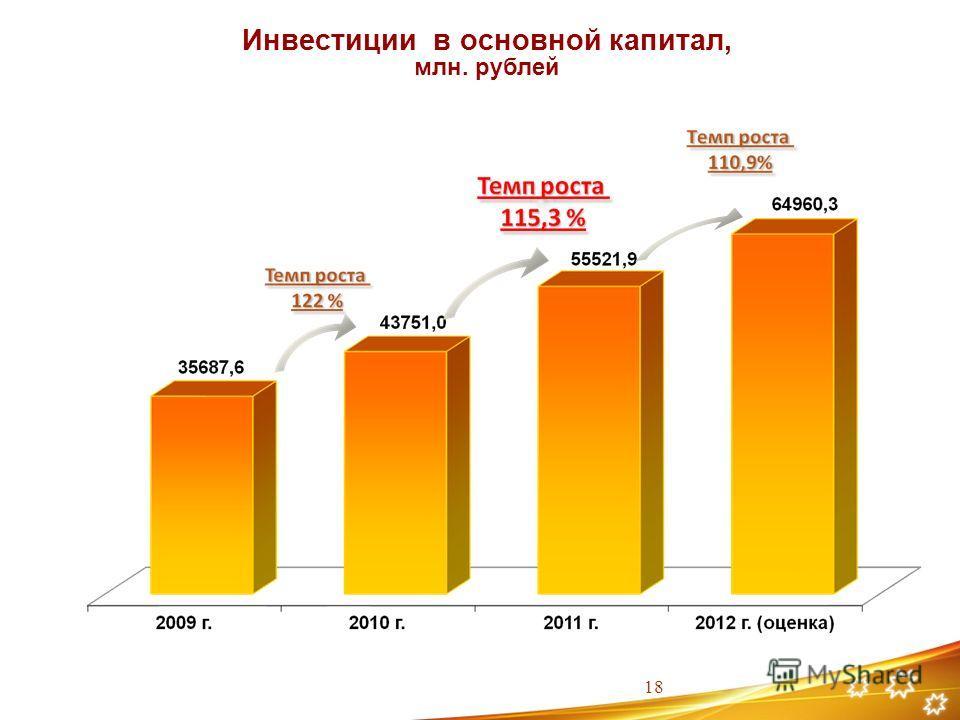 Инвестиции в основной капитал, млн. рублей 18