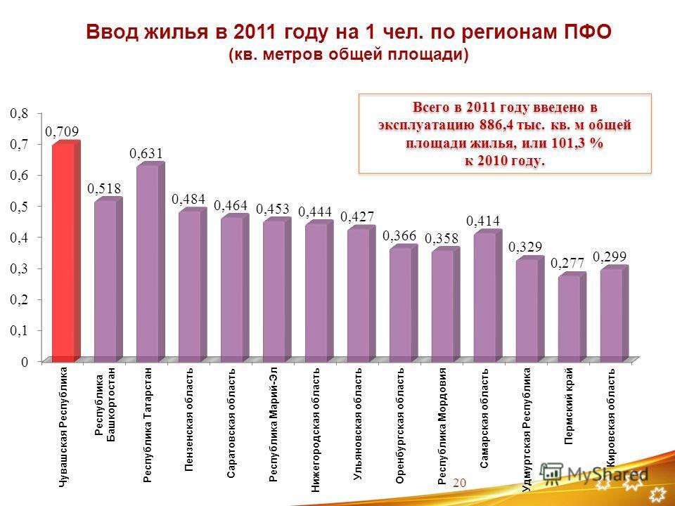 Ввод жилья в 2011 году на 1 чел. по регионам ПФО (кв. метров общей площади) 20