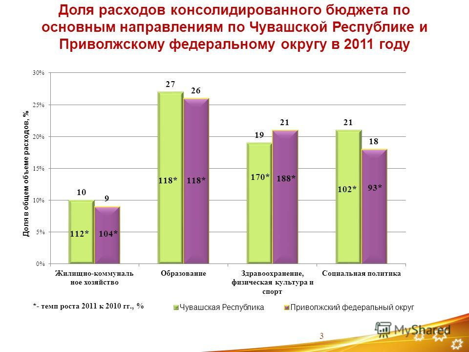 Доля расходов консолидированного бюджета по основным направлениям по Чувашской Республике и Приволжскому федеральному округу в 2011 году 3