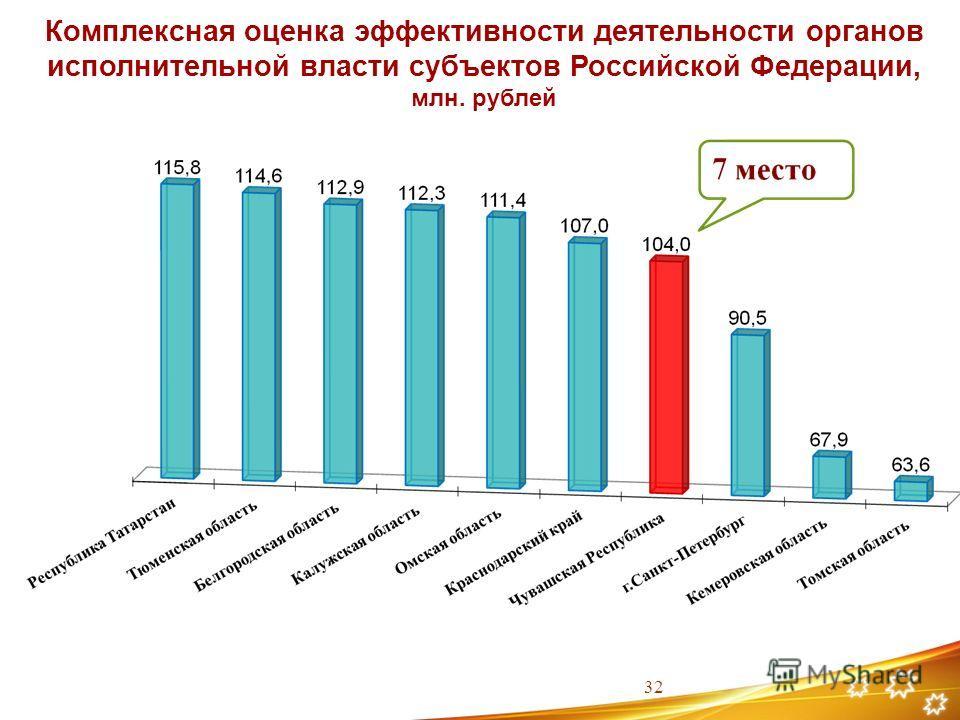 Комплексная оценка эффективности деятельности органов исполнительной власти субъектов Российской Федерации, млн. рублей 32