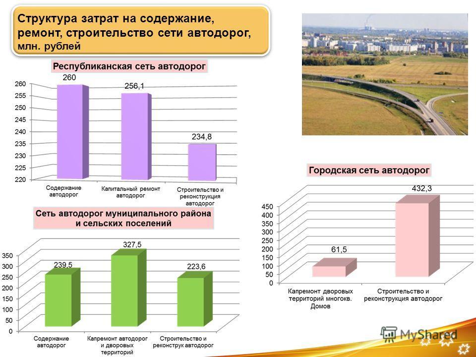 Структура затрат на содержание, ремонт, строительство сети автодорог, млн. рублей