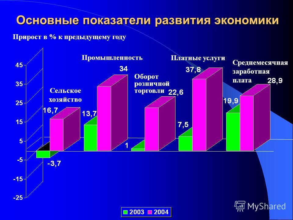 Основные показатели развития экономики Промышленность Сельское хозяйство Оборот розничной торговли Платные услуги Среднемесячная заработная плата Прирост в % к предыдущему году