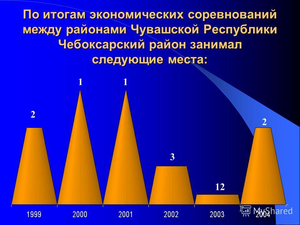 По итогам экономических соревнований между районами Чувашской Республики Чебоксарский район занимал следующие места: 2 11 3 12 2