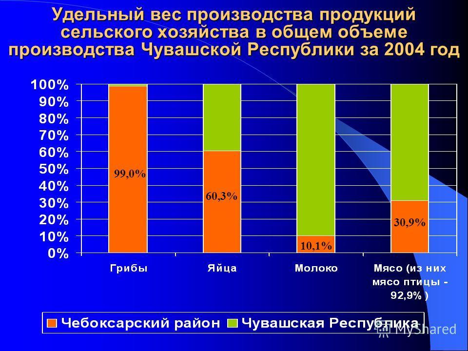 Удельный вес производства продукций сельского хозяйства в общем объеме производства Чувашской Республики за 2004 год 99,0% 60,3% 10,1% 30,9%