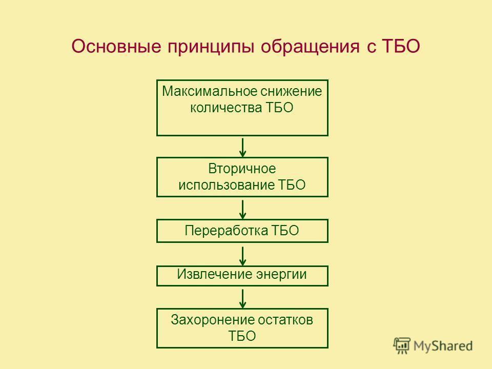 Основные принципы обращения с ТБО ––– Максимальное снижение количества ТБО Вторичное использование ТБО Переработка ТБО Извлечение энергии Захоронение остатков ТБО