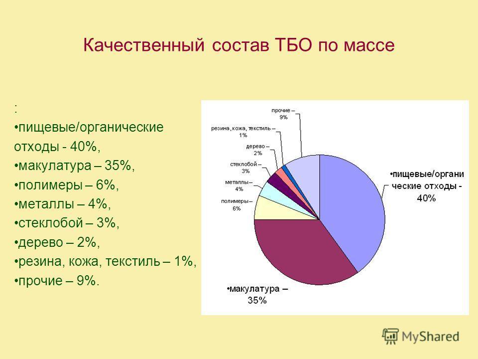 Качественный состав ТБО по массе : пищевые/органические отходы - 40%, макулатура – 35%, полимеры – 6%, металлы – 4%, стеклобой – 3%, дерево – 2%, резина, кожа, текстиль – 1%, прочие – 9%.