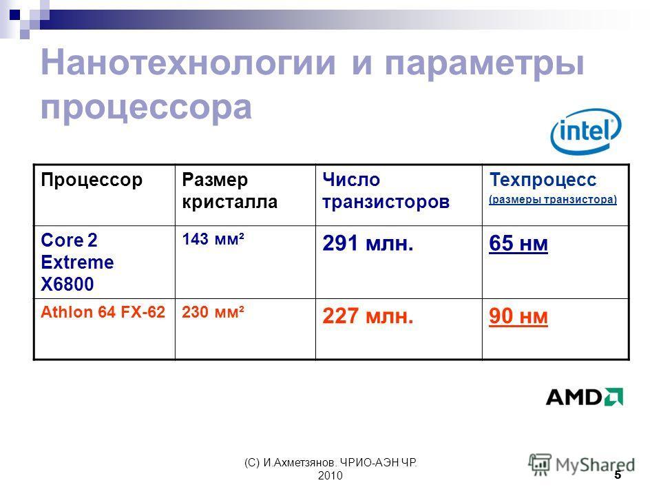 (С) И.Ахметзянов. ЧРИО-АЭН ЧР. 20105 Нанотехнологии и параметры процессора ПроцессорРазмер кристалла Число транзисторов Техпроцесс (размеры транзистора) Core 2 Extreme X6800 143 мм² 291 млн.65 нм Athlon 64 FX-62230 мм² 227 млн.90 нм
