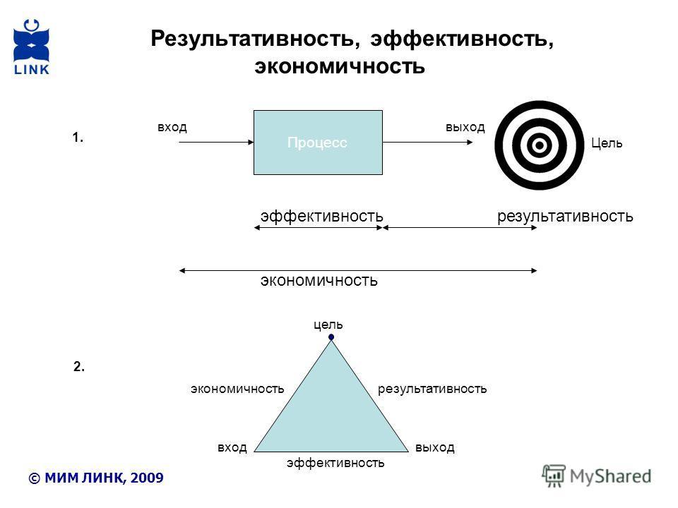 Результативность, эффективность, экономичность 1. Процесс Цель эффективность результативность экономичность 2. цель входвыход входвыход экономичность эффективность результативность © МИМ ЛИНК, 2009