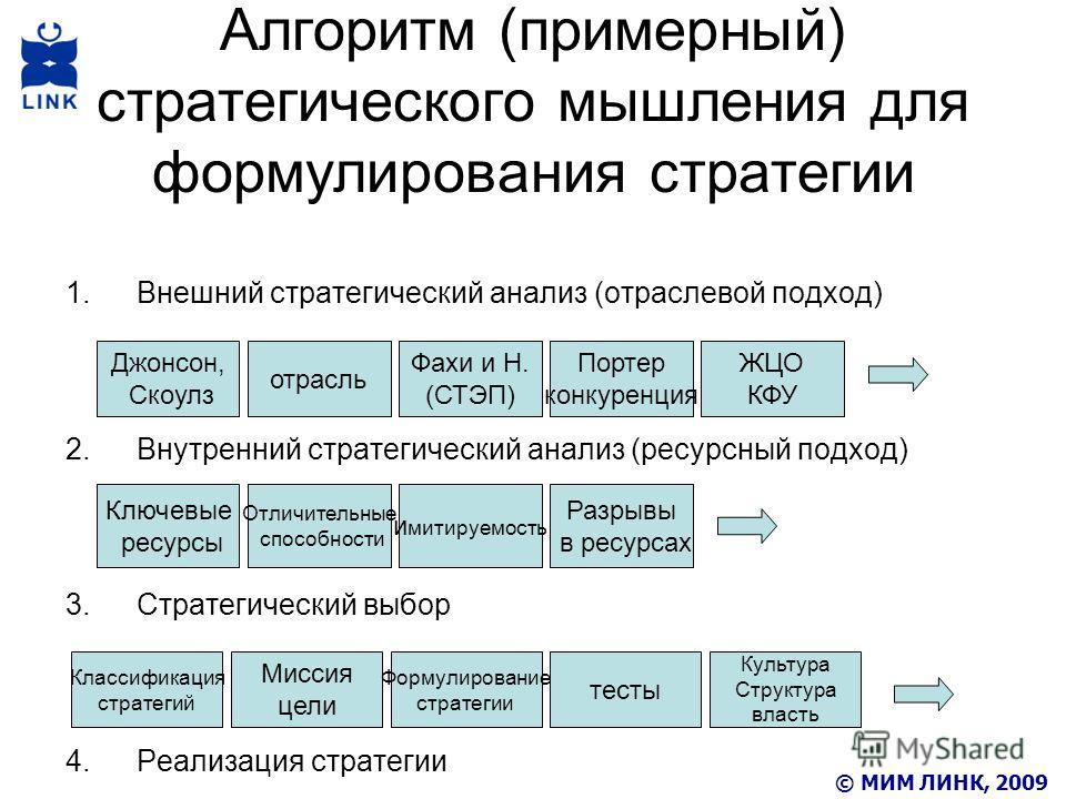 Алгоритм (примерный) стратегического мышления для формулирования стратегии 1.Внешний стратегический анализ (отраслевой подход) 2.Внутренний стратегический анализ (ресурсный подход) 3.Стратегический выбор 4.Реализация стратегии Джонсон, Скоулз отрасль