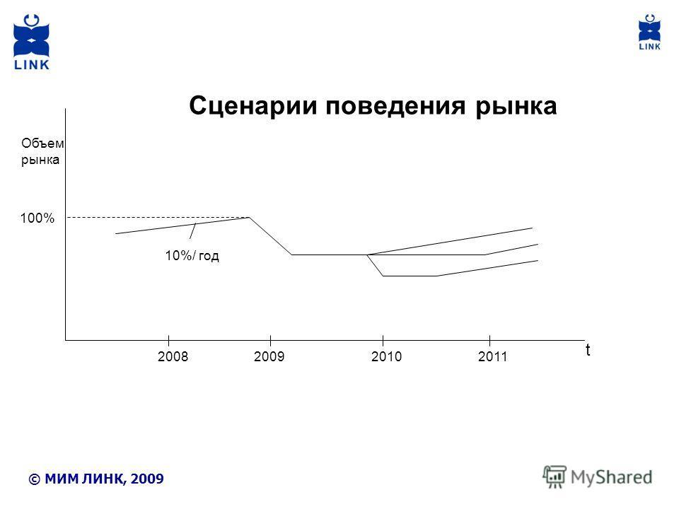 100% Объем рынка 10%/ год 2008200920102011 Сценарии поведения рынка t © МИМ ЛИНК, 2009