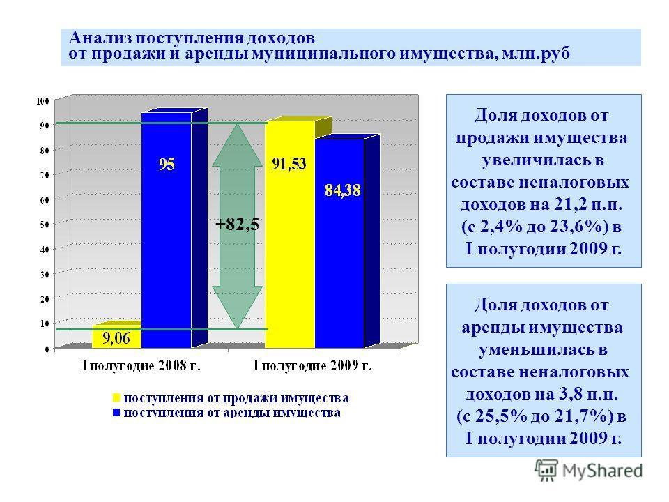 Анализ поступления доходов от продажи и аренды муниципального имущества, млн.руб Доля доходов от продажи имущества увеличилась в составе неналоговых доходов на 21,2 п.п. (с 2,4% до 23,6%) в I полугодии 2009 г. Доля доходов от аренды имущества уменьши