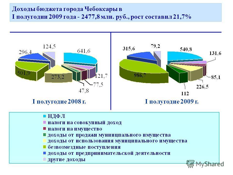 Доходы бюджета города Чебоксары в I полугодии 2009 года - 2477,8 млн. руб., рост составил 21,7% I полугодие 2008 г.I полугодие 2009 г.