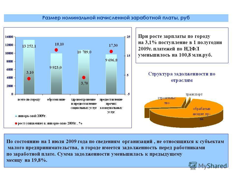 Размер номинальной начисленной заработной платы, руб При росте зарплаты по городу на 3,1% поступление в 1 полугодии 2009г. платежей по НДФЛ уменьшилось на 100,8 млн.руб. По состоянию на 1 июля 2009 года по сведениям организаций, не относящихся к субъ