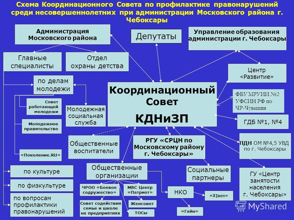 Схема Координационного
