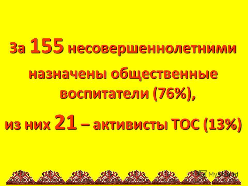 За 155 несовершеннолетними назначены общественные воспитатели (76%), из них 21 – активисты ТОС (13%)