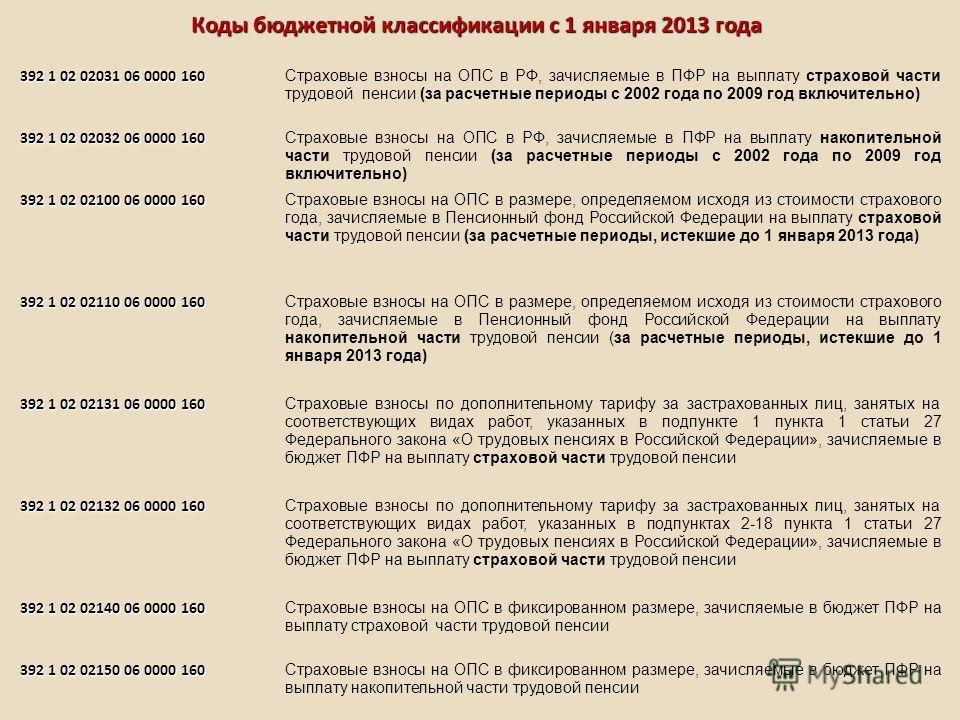 392 1 02 02031 06 0000 160 Страховые взносы на ОПС в РФ, зачисляемые в ПФР на выплату страховой части трудовой пенсии (за расчетные периоды с 2002 года по 2009 год включительно) 392 1 02 02032 06 0000 160 Страховые взносы на ОПС в РФ, зачисляемые в П