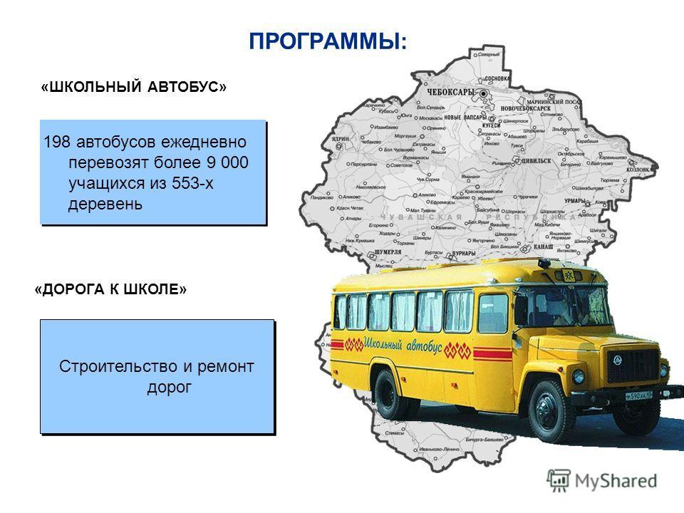 ПРОГРАММЫ: 198 автобусов ежедневно перевозят более 9 000 учащихся из 553-х деревень «ШКОЛЬНЫЙ АВТОБУС» Строительство и ремонт дорог «ДОРОГА К ШКОЛЕ»