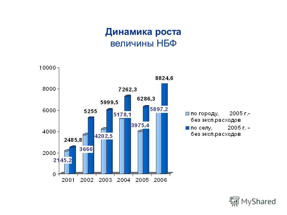 Динамика роста величины НБФ