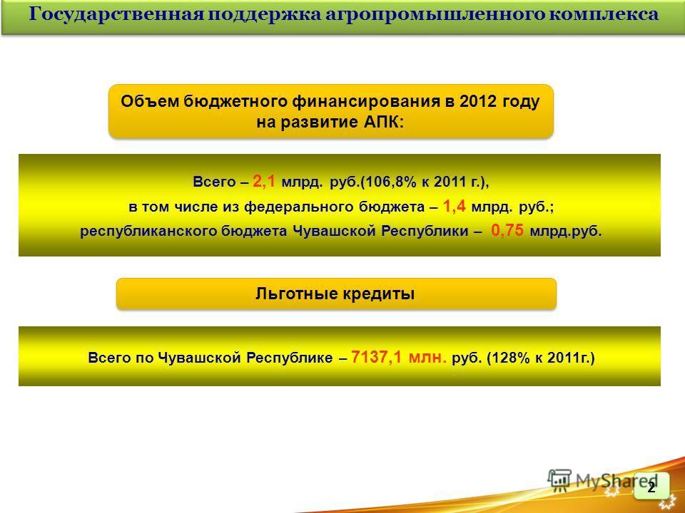 Всего по Чувашской Республике – 7137,1 млн. руб. (128% к 2011г.) Льготные кредиты Всего – 2,1 млрд. руб.(106,8% к 2011 г.), в том числе из федерального бюджета – 1,4 млрд. руб.; республиканского бюджета Чувашской Республики – 0,75 млрд.руб. Государст