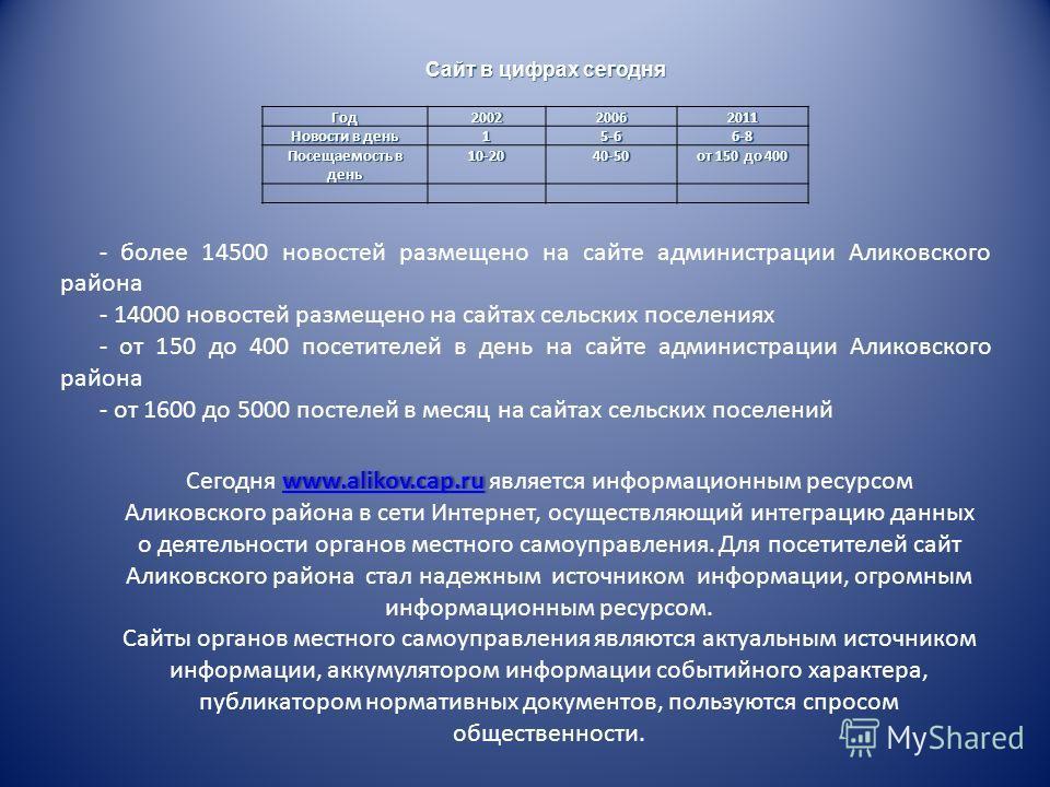 www.alikov.cap.ruwww.alikov.cap.ruСегодня www.alikov.cap.ru является информационным ресурсом Аликовского района в сети Интернет, осуществляющий интеграцию данных о деятельности органов местного самоуправления. Для посетителей сайт Аликовского района