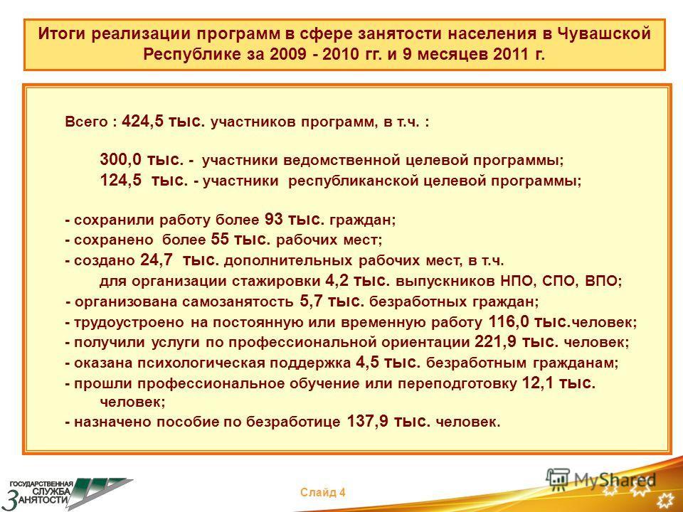 Итоги реализации программ в сфере занятости населения в Чувашской Республике за 2009 - 2010 гг. и 9 месяцев 2011 г. Всего : 424,5 тыс. участников программ, в т.ч. : 300,0 тыс. - участники ведомственной целевой программы; 124,5 тыс. - участники респуб