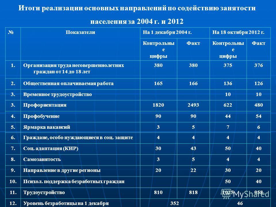 Итоги реализации основных направлений по содействию занятости населения за 2004 г. и 2012 ПоказателиНа 1 декабря 2004 г.На 18 октября 2012 г. Контрольны е цифры ФактКонтрольны е цифры Факт 1.Организация труда несовершеннолетних граждан от 14 до 18 ле