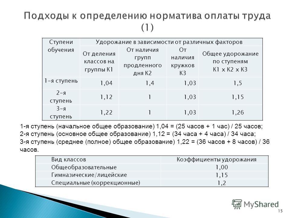 15 Ступени обучения Удорожание в зависимости от различных факторов От деления классов на группы К1 От наличия групп продленного дня К2 От наличия кружков К3 Общее удорожание по ступеням К1 x К2 x К3 1-я ступень 1,041,41,031,5 2-я ступень 1,1211,031,1