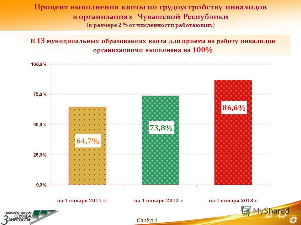 Процент выполнения квоты по трудоустройству инвалидов в организациях Чувашской Республики (в размере 2 % от численности работающих) на 1 января 2011 г.на 1 января 2012 г.на 1 января 2013 г. В 13 муниципальных образованиях квота для приема на работу и