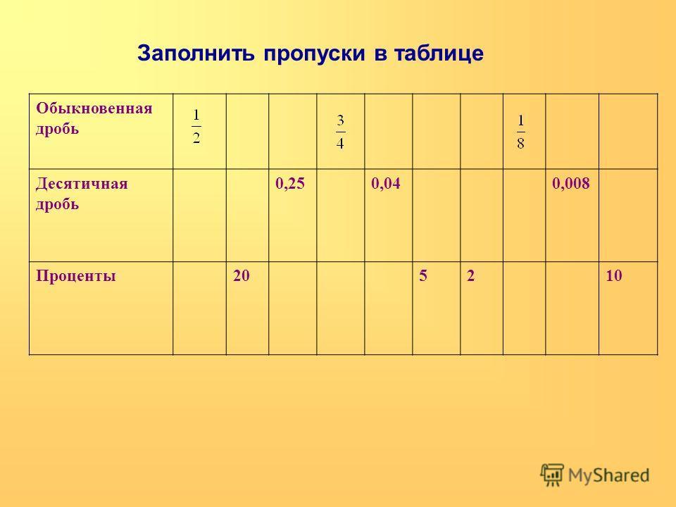 Обыкновенная дробь Десятичная дробь 0,250,040,008 Проценты205210 Заполнить пропуски в таблице