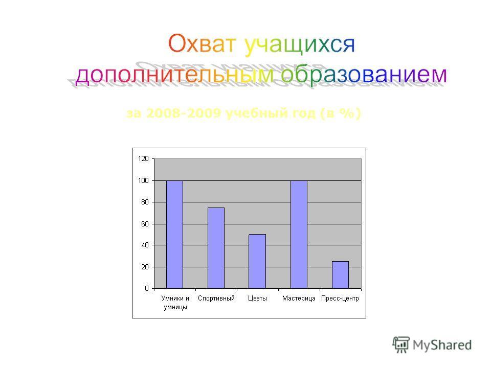 за 2008-2009 учебный год (в %)