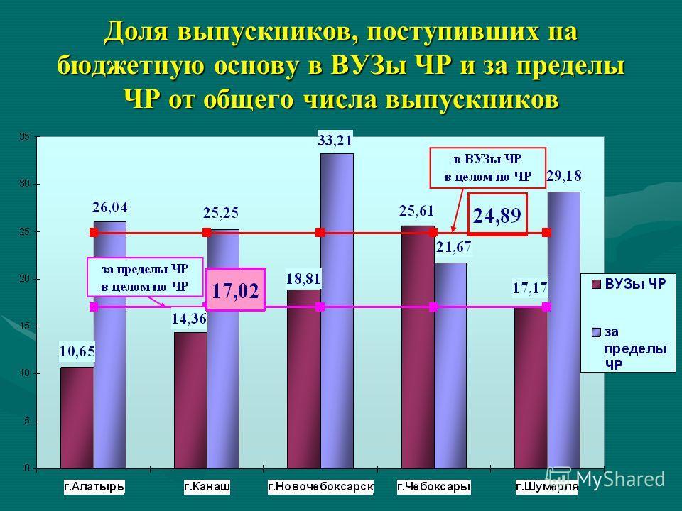 Доля выпускников, поступивших на бюджетную основу в ВУЗы ЧР и за пределы ЧР от общего числа выпускников