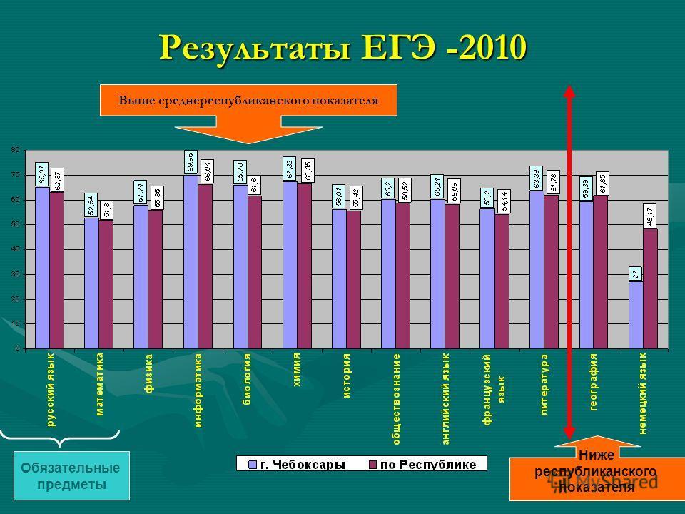 Ниже республиканского показателя Выше среднереспубликанского показателя Результаты ЕГЭ -2010 Обязательные предметы