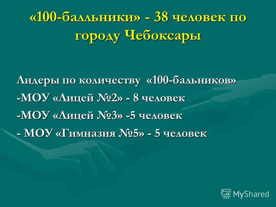«100-балльники» - 38 человек по городу Чебоксары Лидеры по количеству «100-бальников» -МОУ «Лицей 2» - 8 человек -МОУ «Лицей 3» -5 человек - МОУ «Гимназия 5» - 5 человек