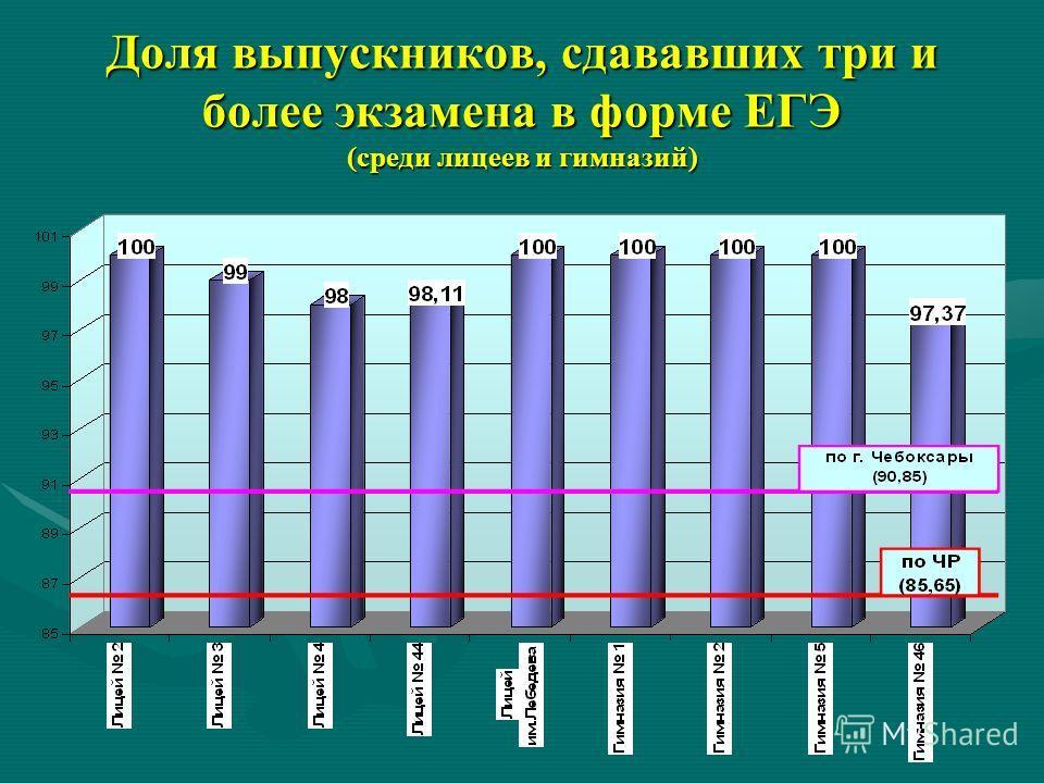 Доля выпускников, сдававших три и более экзамена в форме ЕГЭ (среди лицеев и гимназий)