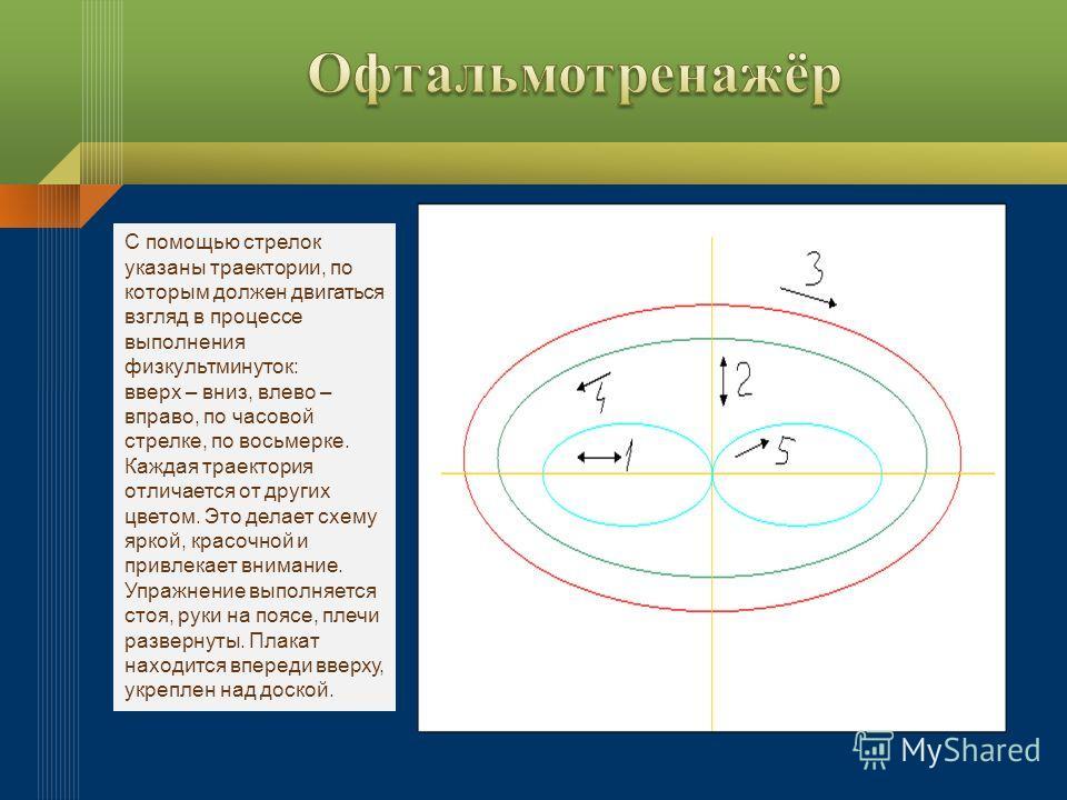 С помощью стрелок указаны траектории, по которым должен двигаться взгляд в процессе выполнения физкультминуток: вверх – вниз, влево – вправо, по часовой стрелке, по восьмерке. Каждая траектория отличается от других цветом. Это делает схему яркой, кра