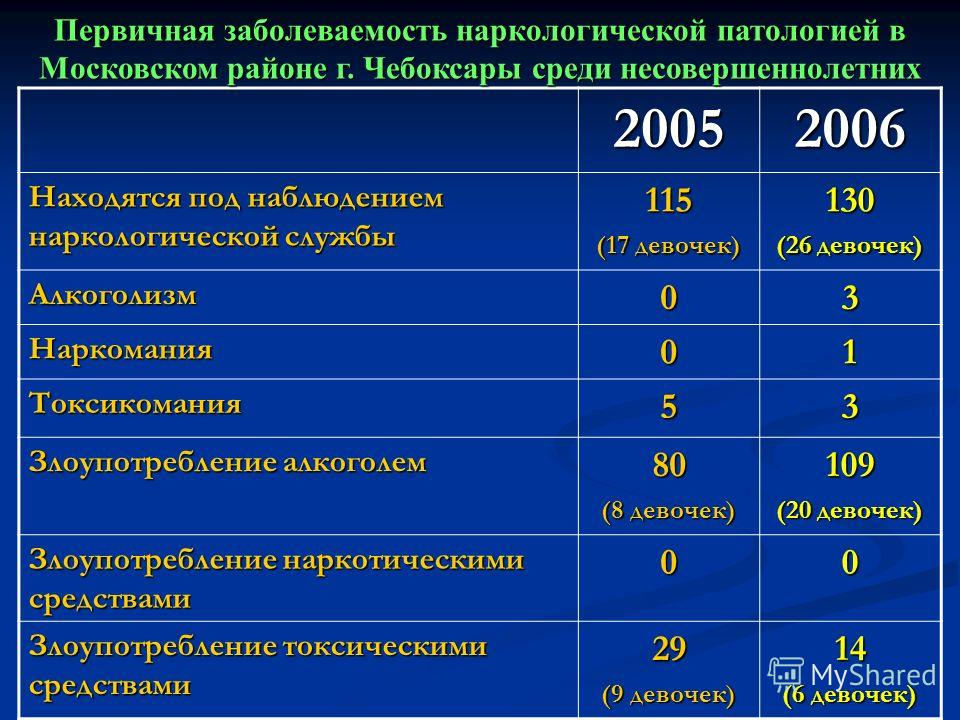 20052006 Находятся под наблюдением наркологической службы 115 (17 девочек) 130 (26 девочек) Алкоголизм03 Наркомания01 Токсикомания53 Злоупотребление алкоголем 80 (8 девочек) 109 (20 девочек) Злоупотребление наркотическими средствами 00 Злоупотреблени