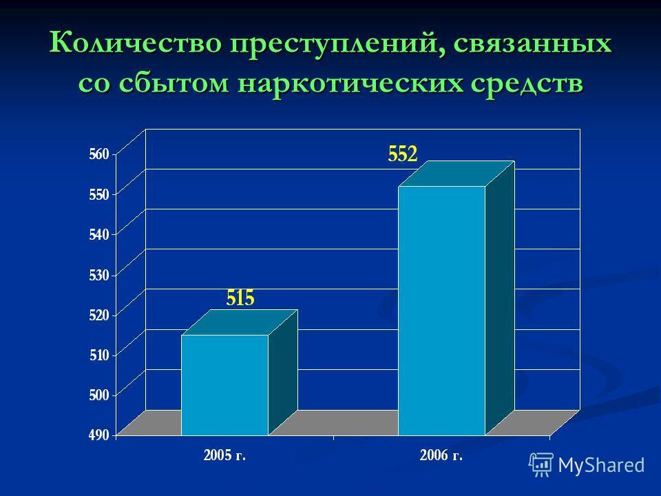 Количество преступлений, связанных со сбытом наркотических средств