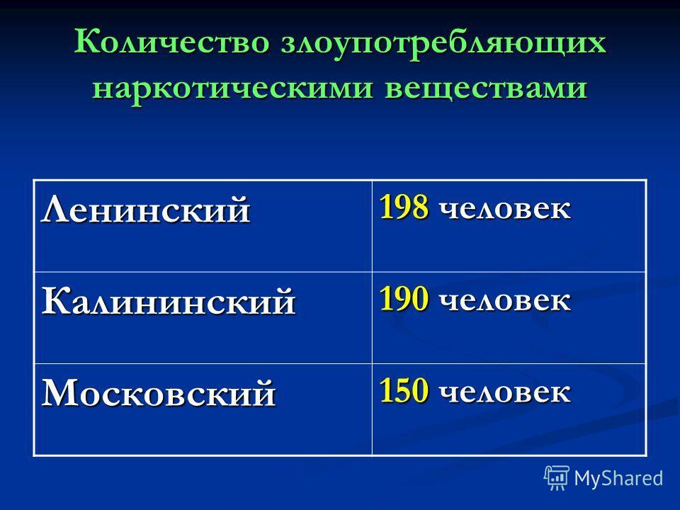 Количество злоупотребляющих наркотическими веществами Ленинский 198 человек Калининский 190 человек Московский 150 человек