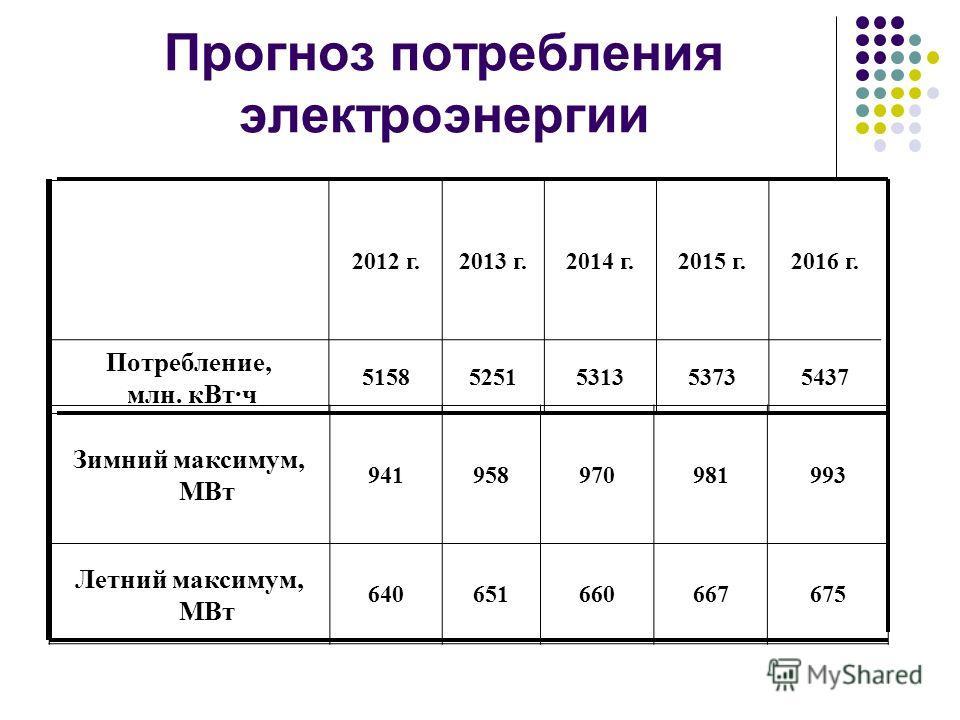 Прогноз потребления электроэнергии 2012 г.2013 г.2014 г.2015 г.2016 г. Потребление, млн. кВт·ч 51585251531353735437 Зимний максимум, МВт 941958970981993 Летний максимум, МВт 640651660667675