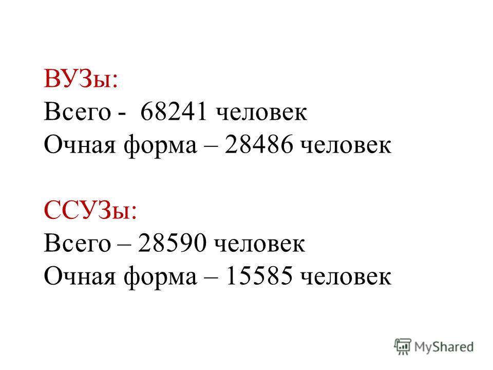 ВУЗы: Всего - 68241 человек Очная форма – 28486 человек ССУЗы: Всего – 28590 человек Очная форма – 15585 человек