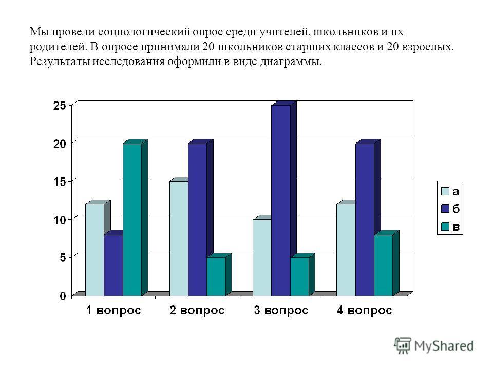 Мы провели социологический опрос среди учителей, школьников и их родителей. В опросе принимали 20 школьников старших классов и 20 взрослых. Результаты исследования оформили в виде диаграммы.