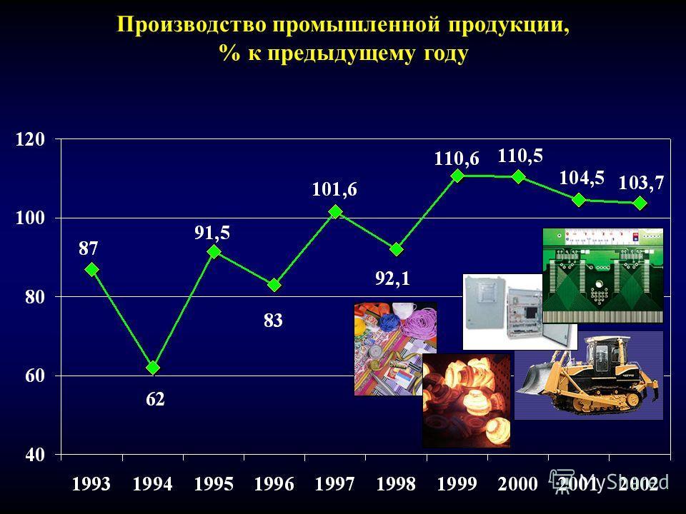 Производство промышленной продукции, % к предыдущему году