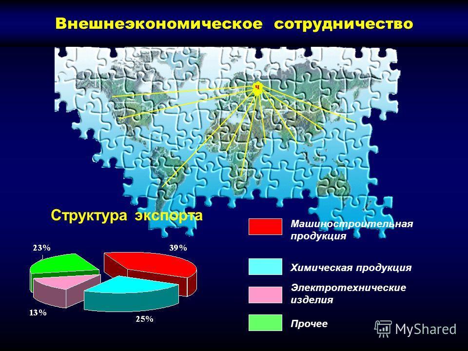 Структура экспорта Электротехнические изделия Прочее Химическая продукция Машиностроительная продукция Внешнеэкономическое сотрудничество