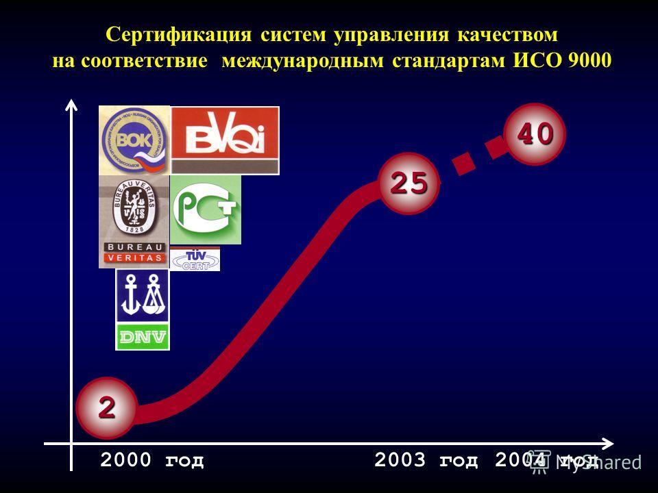 2000 год2003 год2004 год 2 25 40 Сертификация систем управления качеством на соответствие международным стандартам ИСО 9000